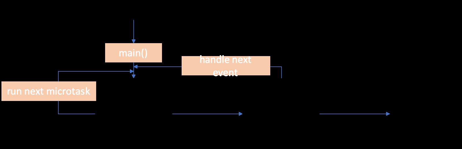 dart-event-queues-order