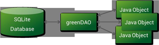 greenDAO-orm